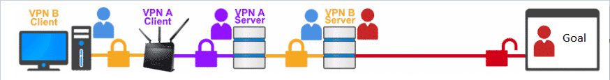 Nested VPN connections